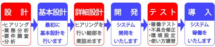 NJC システム設計~導入